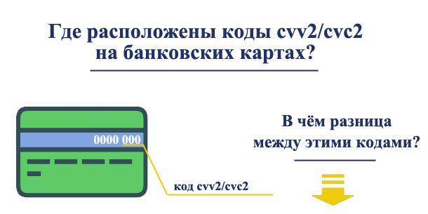 Где расположены коды cvv2/cvc2 на банковских картах и в чём их разница5c5ac0dcf2b56