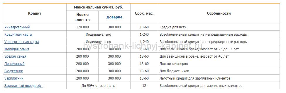 Условия получения кредита в Быстробанк5c5ad4c69c4ca