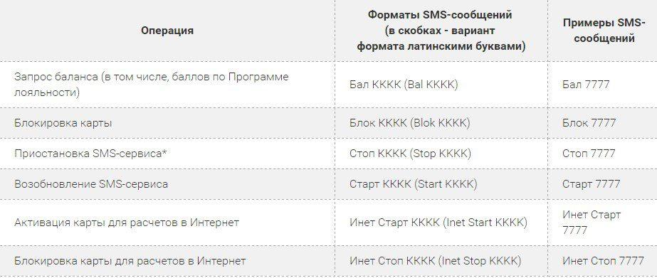 Sms шаблоны Мобильного банка от Запсибкомбанка5c5ad5563d146