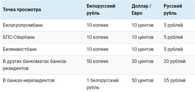 Стоимость проверки в разных банках5c5ad5ec4dcbc