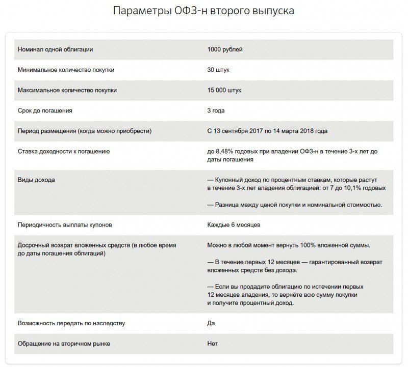 Сейчас Сбербанк предлагает к покупке облигации РФ второго выпуска5c5b136e7fc32