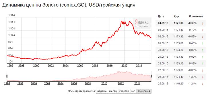 С1996 года цена золота значительно выросла5c5b13a11cda7