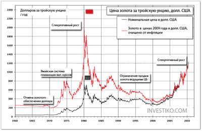 график цена на золото за 50 лет5c5b13a1ab5db