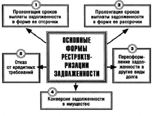 основные формы реструктуризации5c5b15ba60e13
