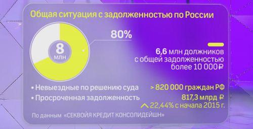 статистика по задолженности5c5b163cad189