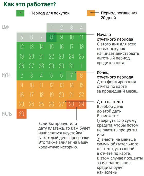 схема формирования даты платежа по кредитной карте сбербанк5c5b165f31fc6