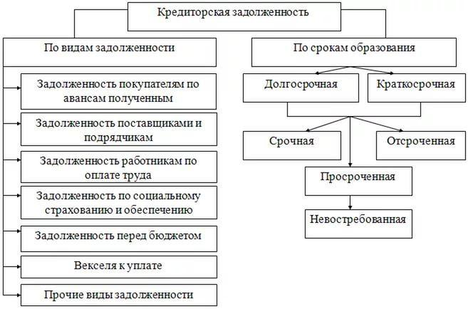 Схема кредиторской задолженности5c5b176a4c4cc