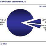 Ломбарды в России как альтернатива микрозаймам5c5b1858515d9
