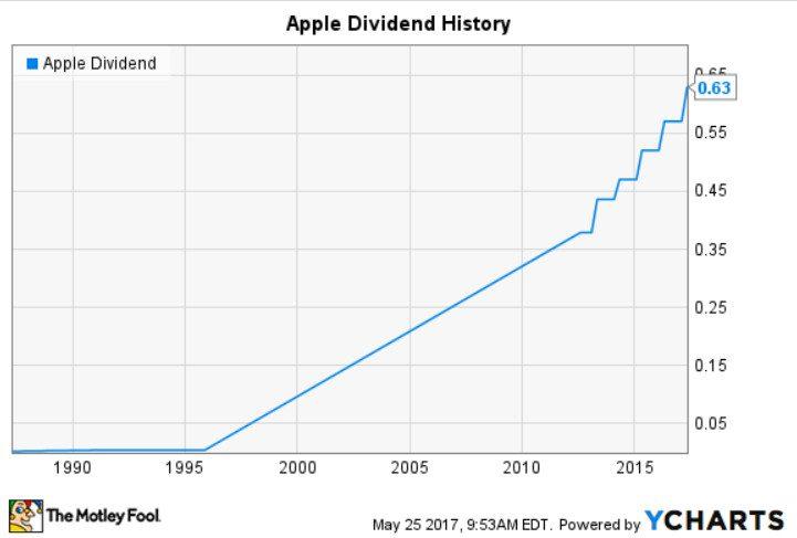С учетом того, что динамика выплат дивидендов Apple остается положительной, а доля рынка компании постоянно растет, она вполне заслуживает звания эшелона 5c5b189c2f0b2
