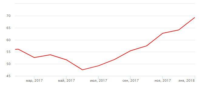 Динамика цены (USD) на нефть марки Brent в 2017-2018 годах5c5b18b61f678