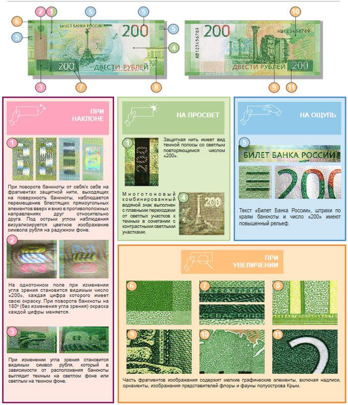 Как отличить 200 рублей5c5b1f119a6f6