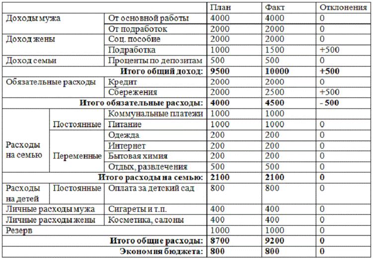 Учет доходов и расходов семейного бюджета5c5b20676d8ac
