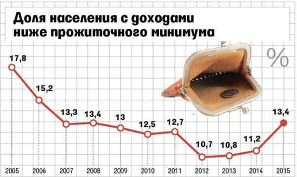 Доля населения с доходами прожиточного минимума5c5b20f964778