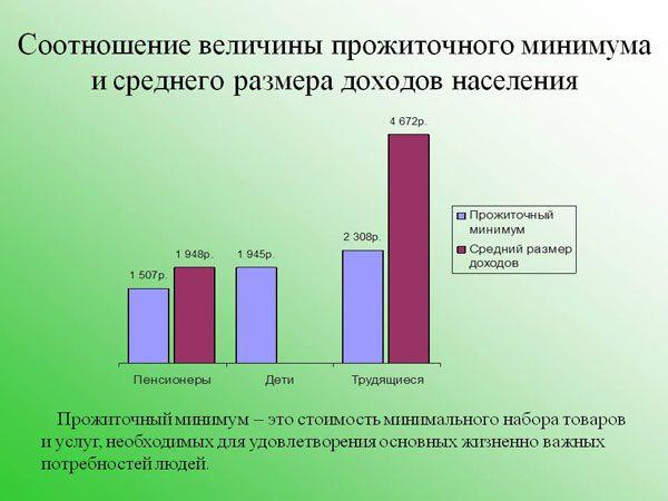 Соотношение величины прожиточного минимума и среднего размера доходов населения5c5b20fa31856