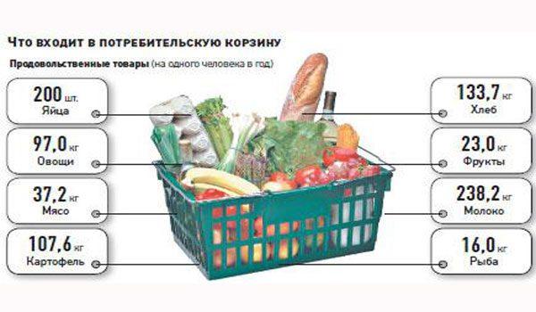 Что входит в потребительную корзину на одного человека в год5c5b20fa82933