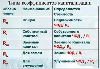 stavka-kapitalizacii5c5b227496ec0
