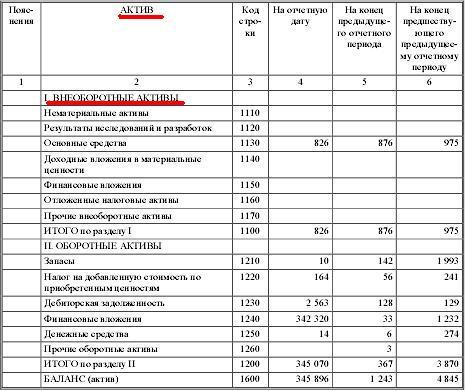 Актив баланса: внеоборотные активы5c5b24f91bcaa