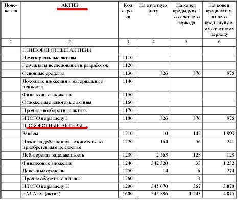 актив баланса: оборотные активы5c5b24f978598