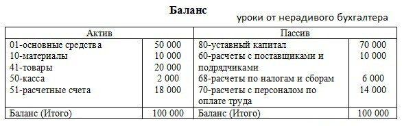 бухгалтерский баланс, пример5c5b250bb2853