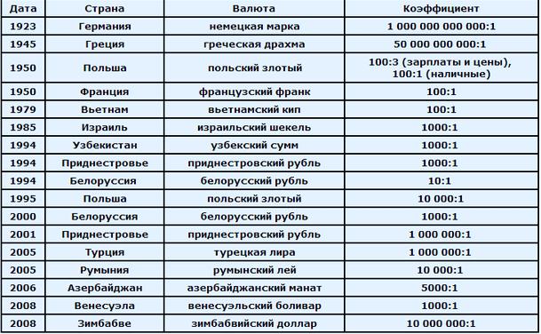 Деноминация валюты5c5b255220c21