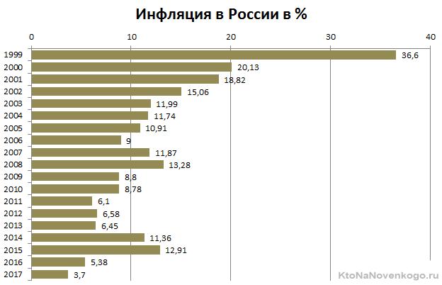 Состояние экономики в РФ5c5b259840baa