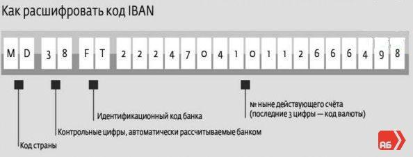 Расшифровка iban code5c5b26bcef73c