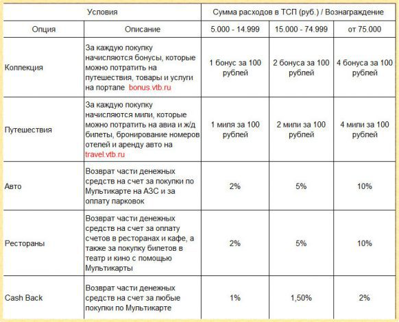 Условия по кэшбэку ВТБ 24 по кредитной и дебетовой Мультикарте5c5b27fa64599