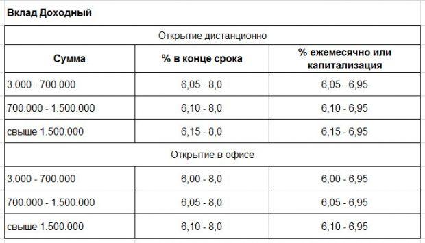 Процентные ставки по вкладу Доходный Россельхозбанк 20185c5b29a926920