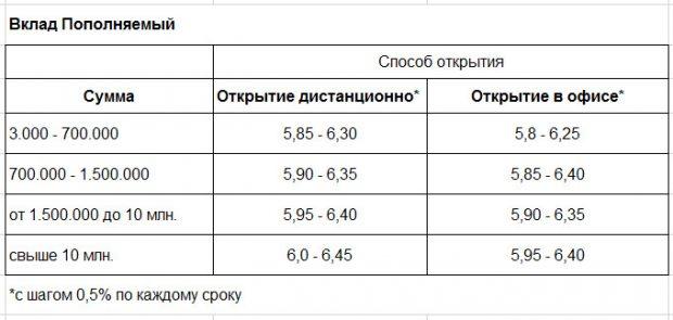Процентные ставки по вкладу Пополняемый Россельхозбанк в 2018 году5c5b29a9548b4