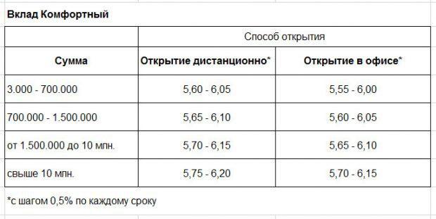 Процентные ставки по вкладу Комфортный Россельхозбанка в 2018 году5c5b29a98df46