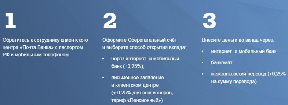 Алгоритм открытия вклада для пенсионеров от Почта Банк5c5b29b5c48a7