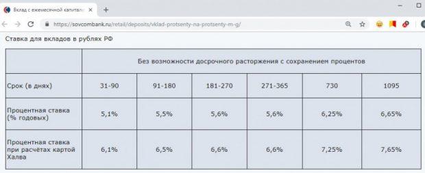 Процентные ставки по вкладу Проценты на проценты в Совкомбанке в 2018 году5c5b29bb9e969