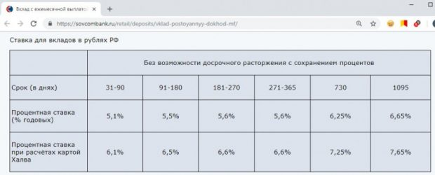 Процентные ставки по вкладу Постоянный доход Совкомбанка в 2018 году5c5b29bbcefa1