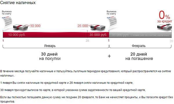 Схема работы грейс-периода по операциям снятия наличных за счет кредитных средств с карты Матрёшка5c5b29f42540b