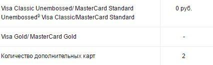 Условия обслуживания дополнительных карт Матрёшка5c5b29f46d9bf