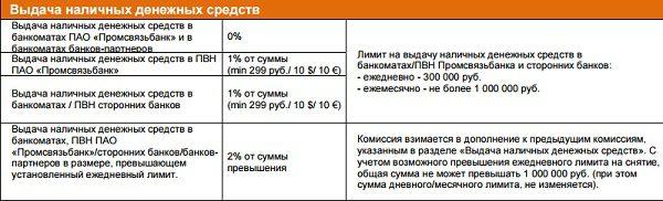 Тарифы по снятию наличных с карты All inclusive5c5b2abdb1f44
