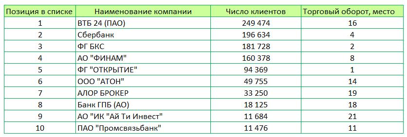 Брокеры, лидирующие в рейтингах по обороту и количеству клиентов5c5b2adb097a5