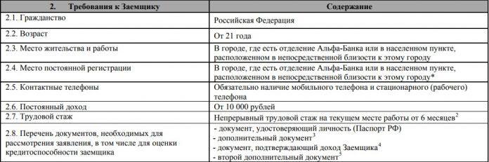 Требования Альфа Банка к заёмщиком5c5b2fdf58dcf