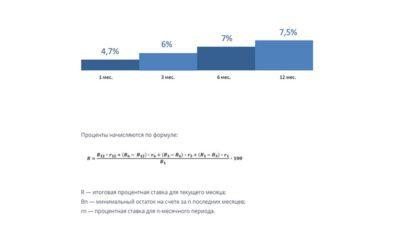 Формула для исчисления доходности накопительного счета5c5b31ce9e22d