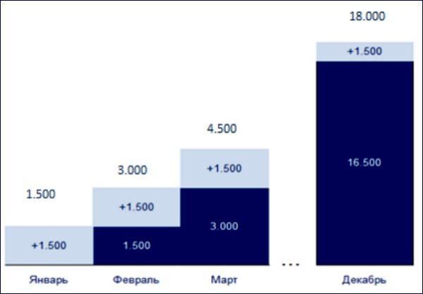 Пример накопительного вклада с автопополнением на 1 500 рублей ежемесячно5c5b31d052ea2