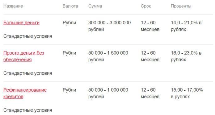 Потребительские кредиты Росбанка5c5b32abc42ce