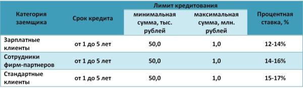 Росбанк - ставки по рефинансированию.5c5b33b3599f0