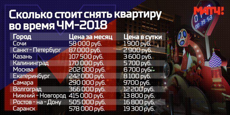 Средние цены на аренду по городам ЧМ-20185c5b367197b63