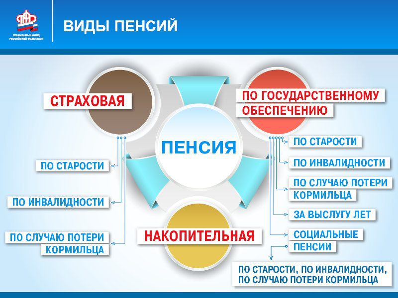 Разновидности пенсионных начислений5c5b371c5baf2
