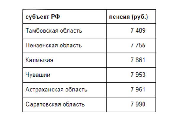 Минимальные пенсии в субъектах РФ5c5b3723ddd24