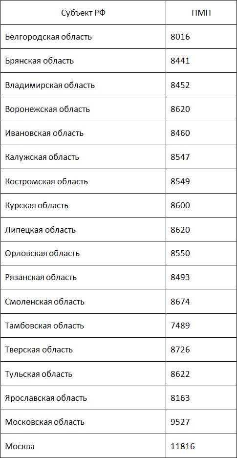 Усреднённая минимальная пенсия в России 8 726 рублям. Для Центрального округа5c5b372540af4