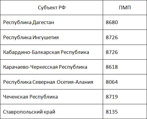 Для Северо-Западного района минимальная пенсия5c5b3726357b7