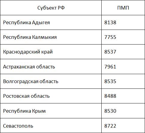 Минимальные пенсии в России в 2018 году для Южного округа следующие:5c5b3726a8d4b