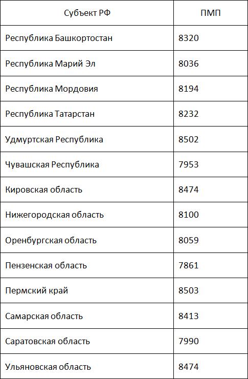 Сколько минимальная пенсия в Приволжском регионе:5c5b37272b151