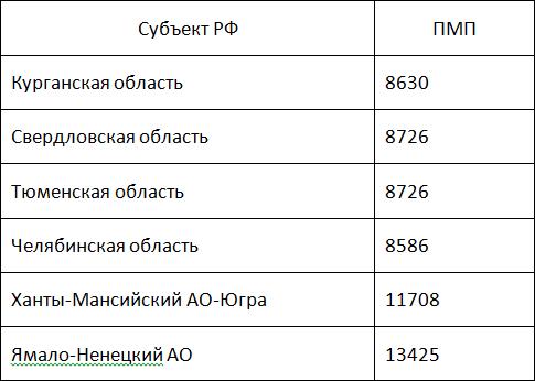 В Уральском районе минимальная пенсия по старости следующая:5c5b3727948fc